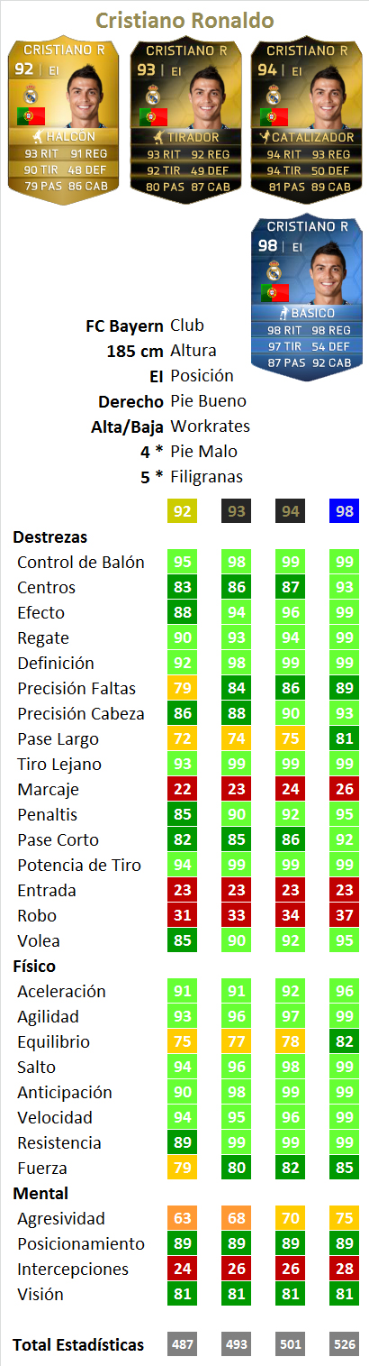 TOTY CR7 stats