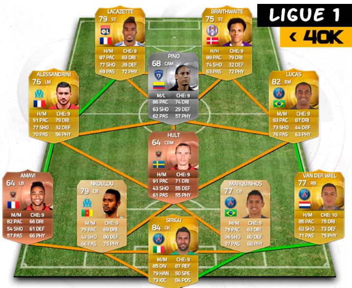 Los más rápidos de la Ligue 1. Bastante económica y parece interesante, no? http://www.futhead.com/15/squads/1004561/