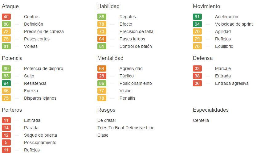 Seydou Doumbia - FIFA 15 - SoFIFA - Base de datos FIFA SoFIFA.com000500