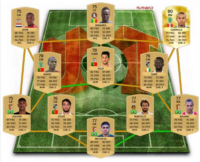 Liga de Portugal - Los cinco de skills de Carrilo pueden que hagan que sea un jugador caro al principio del juego, pero sin lugar a duda es un jugador que tienen que probar. Si quieren alternativas y un analisis de la plantilla pasen por este video.
