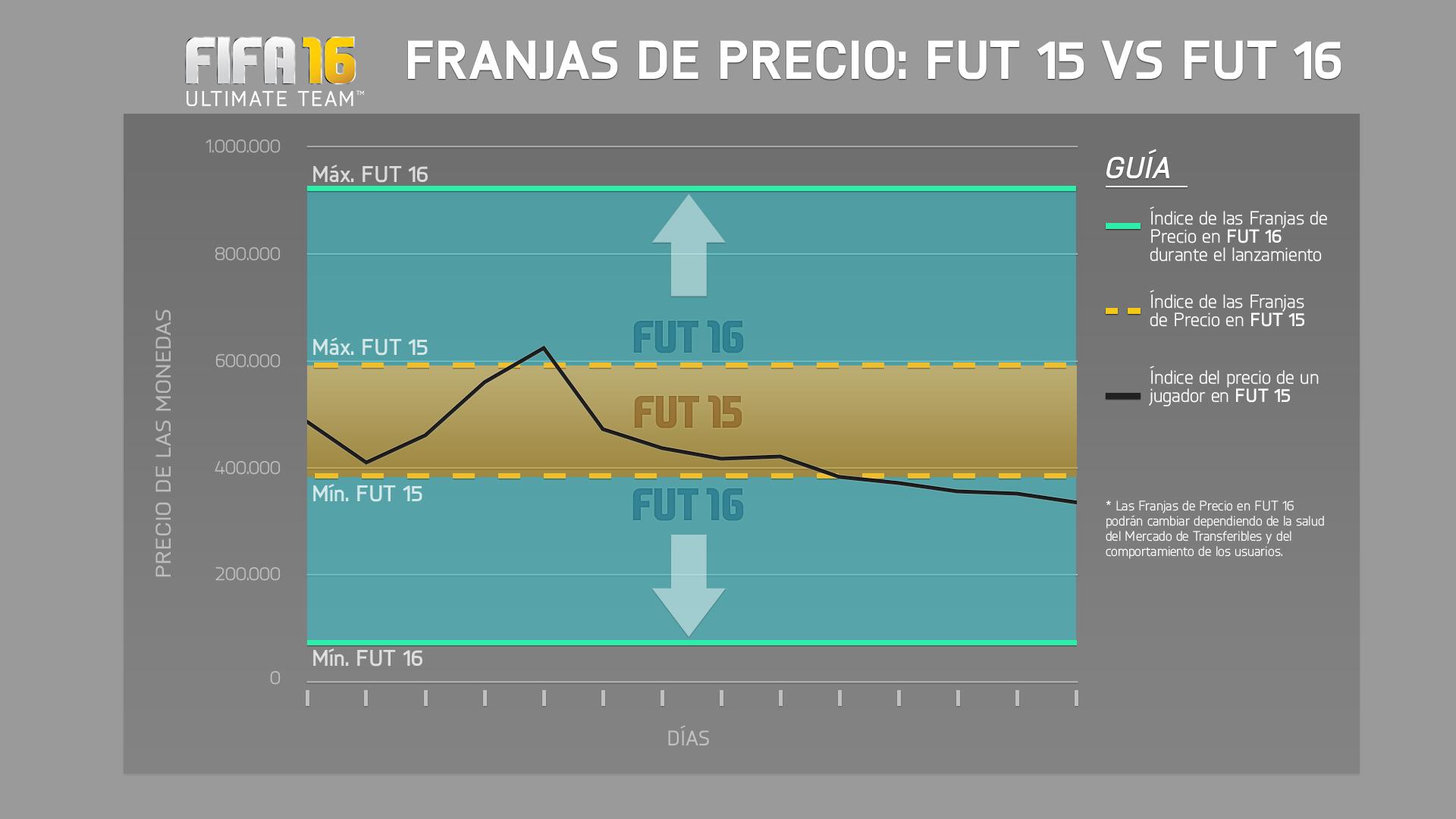 Ahora los rangos de FIFA 16 tendrán un margen más amplio para evitar jugadores extintos y jugadores invendibles.